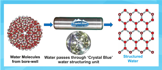 How structured water units work - turn borewell water into structured water