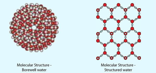 what is structured water? Borewell water vs structured water with Crystal Blue structured water units